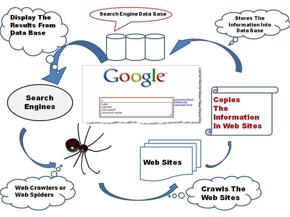the basic internet searching The search engine that helps you find exactly what you're looking for find the most relevant information, video, images, and answers from all across the web.